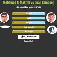 Mohamed El Makrini vs Dean Campbell h2h player stats
