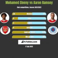 Mohamed Elneny vs Aaron Ramsey h2h player stats