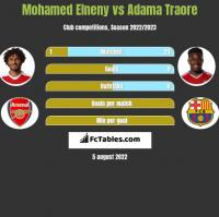 Mohamed Elneny vs Adama Traore h2h player stats