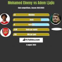 Mohamed Elneny vs Adem Ljajic h2h player stats