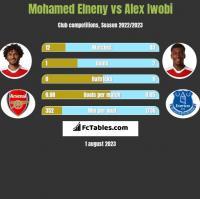 Mohamed Elneny vs Alex Iwobi h2h player stats