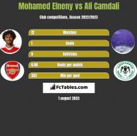 Mohamed Elneny vs Ali Camdali h2h player stats