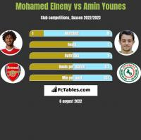 Mohamed Elneny vs Amin Younes h2h player stats