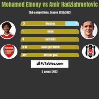 Mohamed Elneny vs Amir Hadziahmetovic h2h player stats