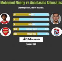 Mohamed Elneny vs Anastasios Bakesetas h2h player stats