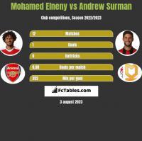 Mohamed Elneny vs Andrew Surman h2h player stats