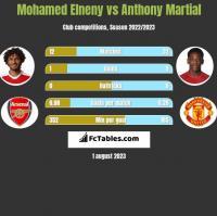 Mohamed Elneny vs Anthony Martial h2h player stats