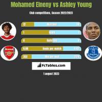 Mohamed Elneny vs Ashley Young h2h player stats
