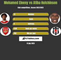 Mohamed Elneny vs Atiba Hutchinson h2h player stats