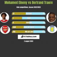 Mohamed Elneny vs Bertrand Traore h2h player stats