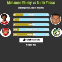 Mohamed Elneny vs Burak Yilmaz h2h player stats