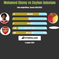 Mohamed Elneny vs Ceyhun Gulselam h2h player stats