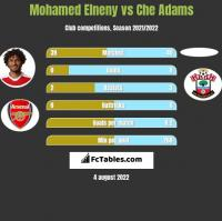 Mohamed Elneny vs Che Adams h2h player stats