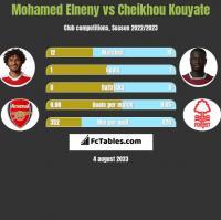 Mohamed Elneny vs Cheikhou Kouyate h2h player stats