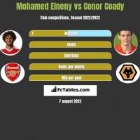 Mohamed Elneny vs Conor Coady h2h player stats