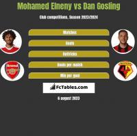 Mohamed Elneny vs Dan Gosling h2h player stats