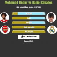 Mohamed Elneny vs Daniel Ceballos h2h player stats