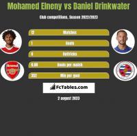 Mohamed Elneny vs Daniel Drinkwater h2h player stats