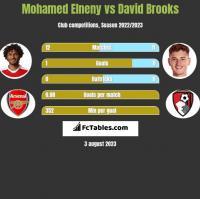 Mohamed Elneny vs David Brooks h2h player stats