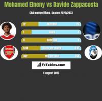 Mohamed Elneny vs Davide Zappacosta h2h player stats
