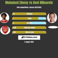 Mohamed Elneny vs Deni Milosevic h2h player stats