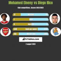Mohamed Elneny vs Diego Rico h2h player stats
