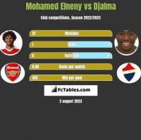 Mohamed Elneny vs Djalma h2h player stats