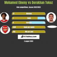 Mohamed Elneny vs Dorukhan Tokoz h2h player stats