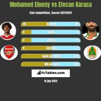 Mohamed Elneny vs Efecan Karaca h2h player stats