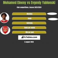 Mohamed Elneny vs Evgeniy Yablonski h2h player stats