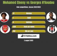 Mohamed Elneny vs Georges N'Koudou h2h player stats