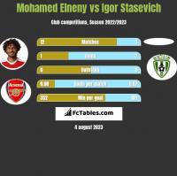 Mohamed Elneny vs Igor Stasevich h2h player stats