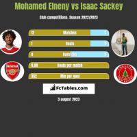 Mohamed Elneny vs Isaac Sackey h2h player stats
