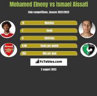 Mohamed Elneny vs Ismael Aissati h2h player stats