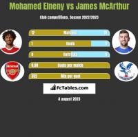Mohamed Elneny vs James McArthur h2h player stats