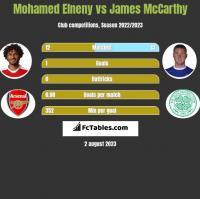 Mohamed Elneny vs James McCarthy h2h player stats