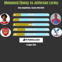 Mohamed Elneny vs Jefferson Lerma h2h player stats
