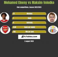 Mohamed Elneny vs Maksim Volodko h2h player stats