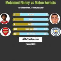 Mohamed Elneny vs Mateo Kovacic h2h player stats