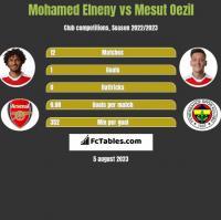 Mohamed Elneny vs Mesut Oezil h2h player stats