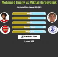 Mohamed Elneny vs Mikhail Gordeychuk h2h player stats
