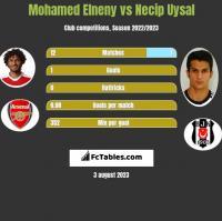 Mohamed Elneny vs Necip Uysal h2h player stats