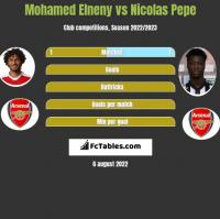 Mohamed Elneny vs Nicolas Pepe h2h player stats