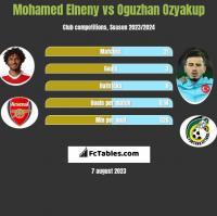 Mohamed Elneny vs Oguzhan Ozyakup h2h player stats