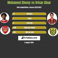 Mohamed Elneny vs Orkan Cinar h2h player stats
