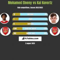 Mohamed Elneny vs Kai Havertz h2h player stats