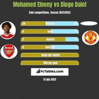 Mohamed Elneny vs Diogo Dalot h2h player stats