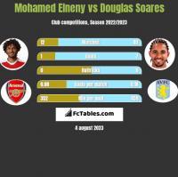 Mohamed Elneny vs Douglas Soares h2h player stats
