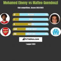 Mohamed Elneny vs Matteo Guendouzi h2h player stats