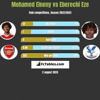 Mohamed Elneny vs Eberechi Eze h2h player stats
